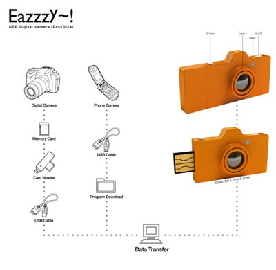 Geeky Concepts - The EazzzY USB Digital Camera