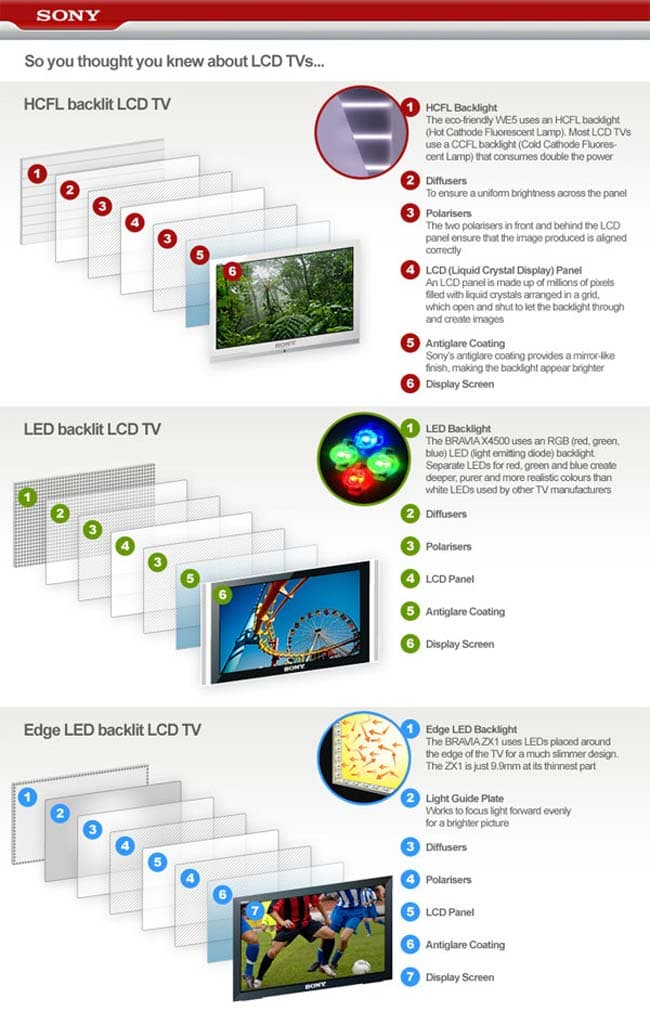 Difference Between LCD and LED TVs