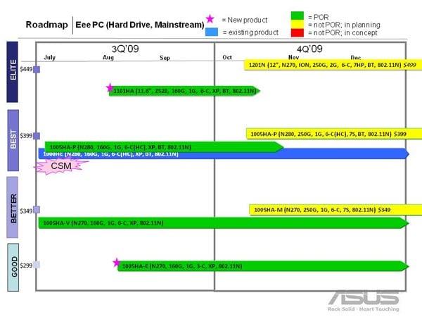 Asus Netbook Roadmap Leaked