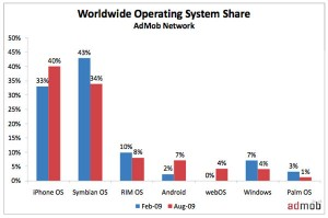 Symbian and Windows Losing Mobile OS War
