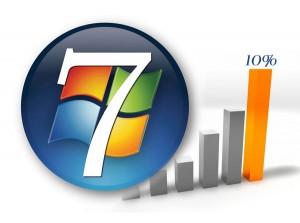 Windows 7 Market Share Growing