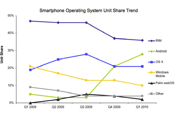 Android Outsells Apple iPhone For The First Time According to NPD