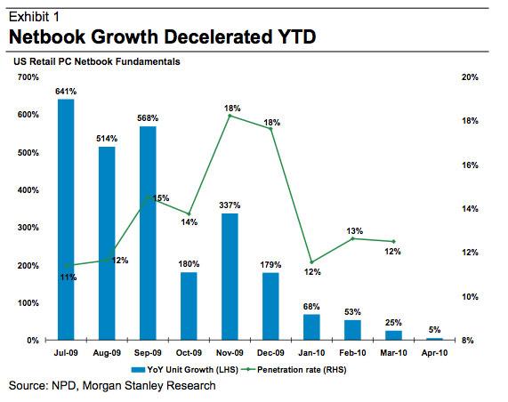 Apple's iPad Reduces Netbook Sales