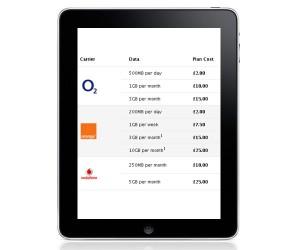 O2 And Vodafone iPad UK Data Plans Revealed