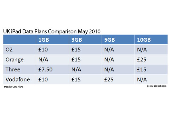 Which UK iPad Data Plan Is The Best Deal?