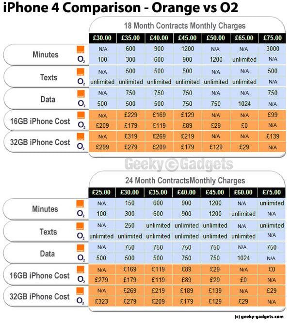 iPhone 4 UK - Orange And O2 Deals Comparison