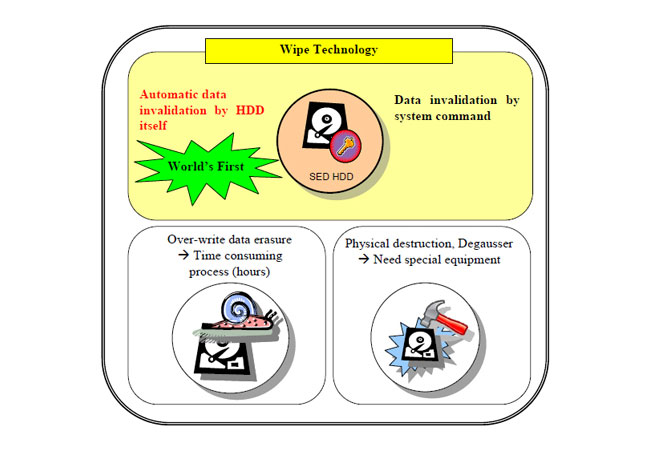 Toshiba Wipe Technology