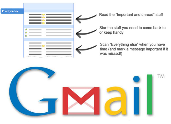 Gmail Priority Inbox
