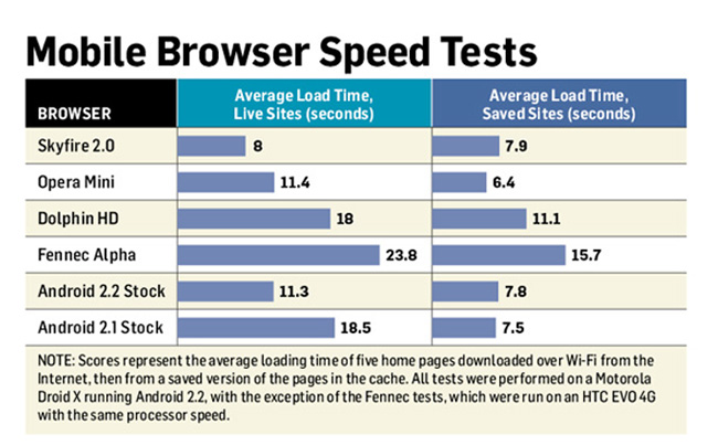 Android Browser Speed Test