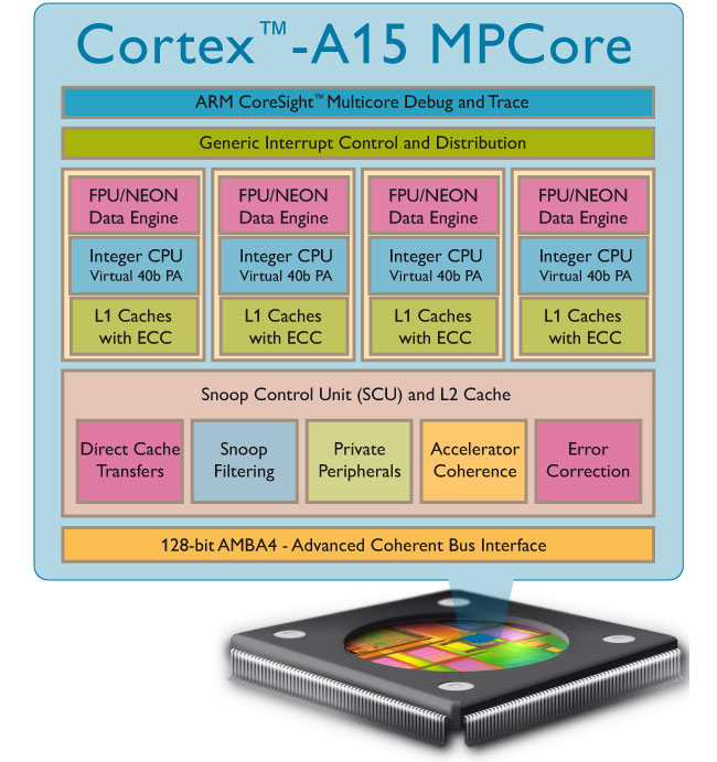 ARM Announces Cortex A15 Processor