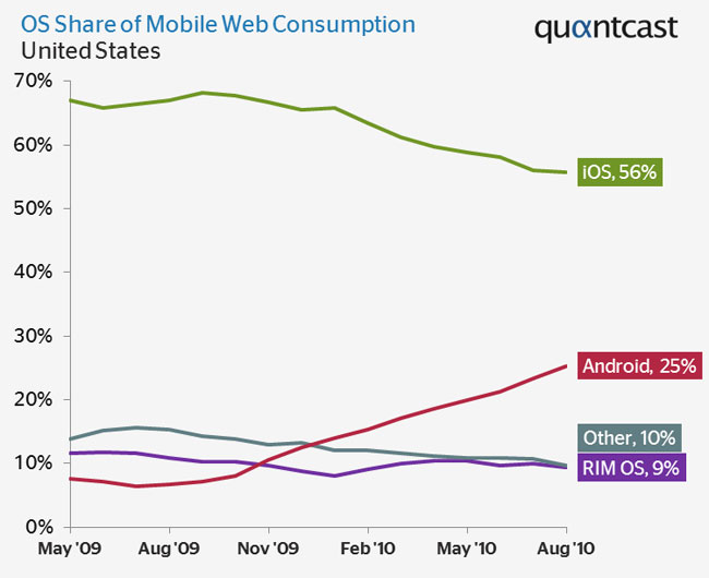 Android Gains In Mobile Browsing Market Share