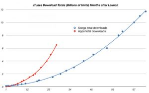 iOS Apps To Overtake Music Downloads From iTunes This Year?