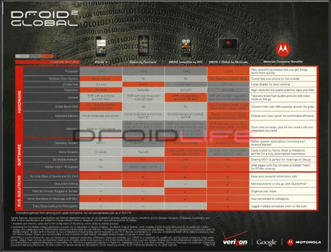 Droid 2 Comparison Sheet