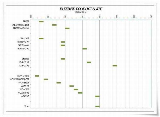Blizzard Product Slate