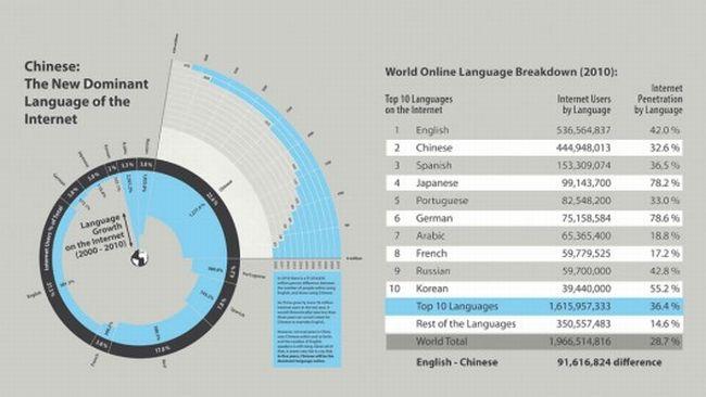 Chinese Language Internet