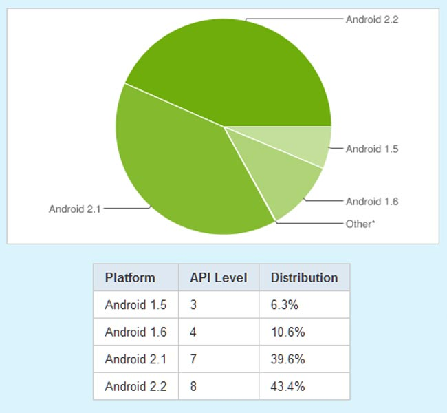 83 Percent Of Android Devices Running 2.1 And Above