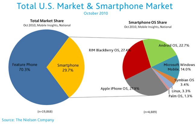 Apple iOS Now Top US Smartphone OS