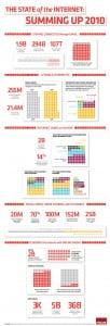 2010 Internet Infographic