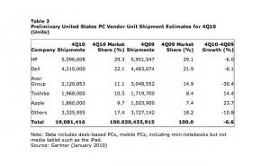 Apple US Market