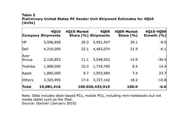 Apple US Market