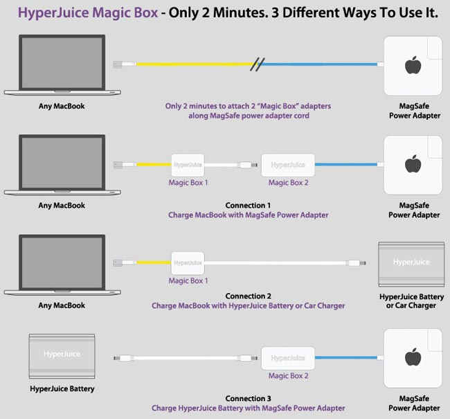 HyperJuice Magic Box