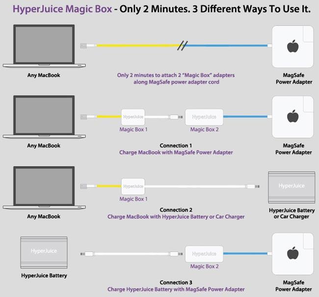 HyperJuice Magic Box