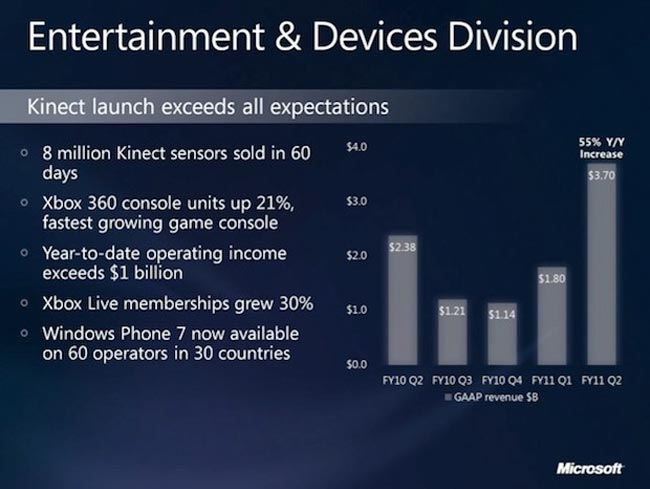 Kinect Sales
