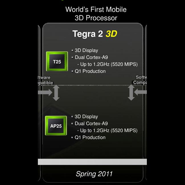 NVIDIA Tegra 2 3D