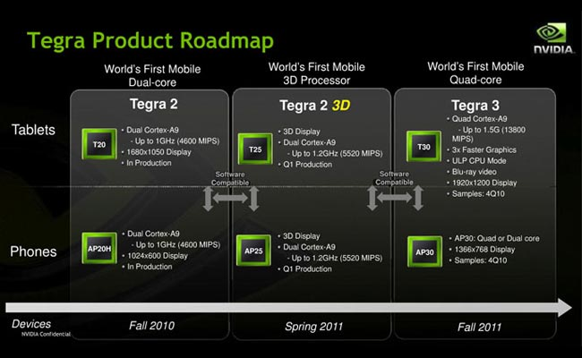 Nvidia Tegra 3 Quad Core Mobile Processors