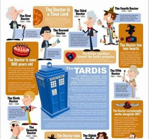 Cartoonish Dr. Who Graphic Explains It All