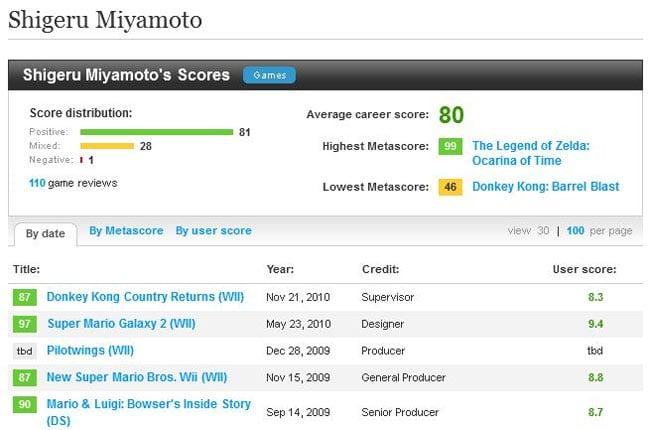 Metacritic Developer Ratings