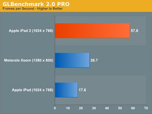 iPad 2 Benchmarks