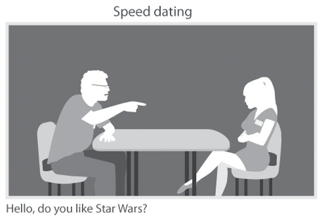 What is speed dating and how does it work