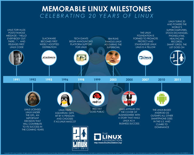 Linux 20 years