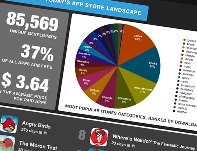Apple's 500,000 Approved iOS Apps