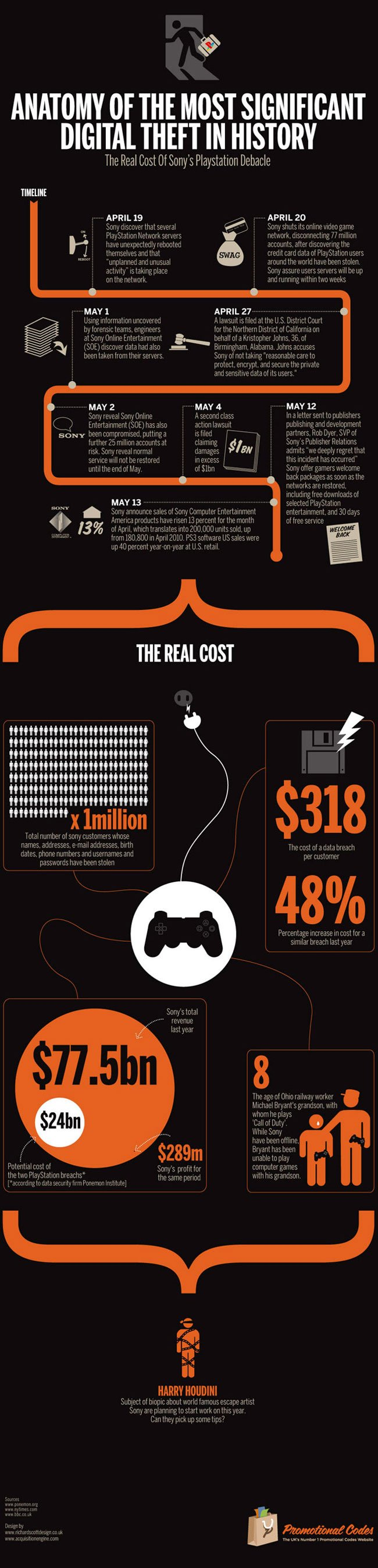 PSN the real costs