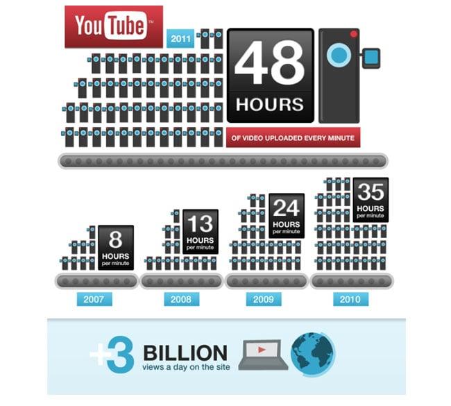 YouTube 6 Birthday