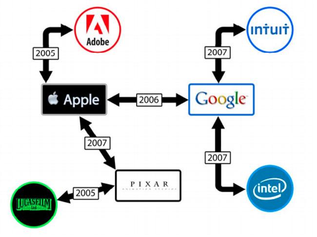 Apple Google Lawsuit