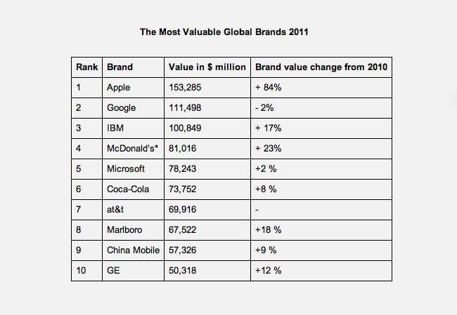 brand values 2011