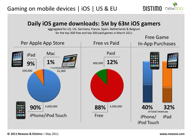 iOS Game Downloads