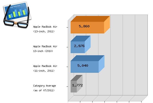 2011 Macbook Air Benchmark