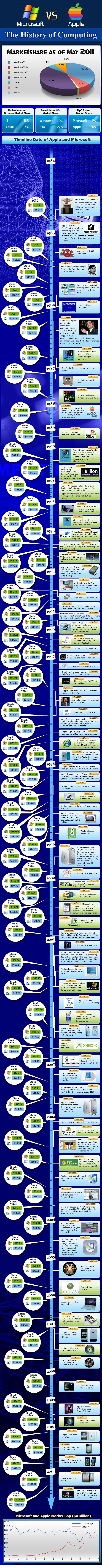 Apple-vs-Microsoft-infographic