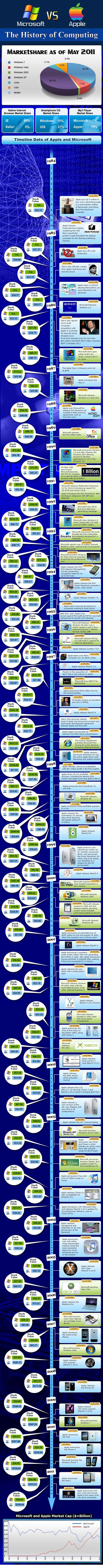 Apple-vs-Microsoft-infographic