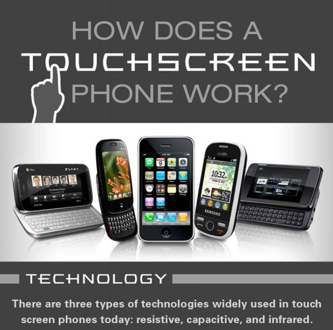 Touchscreen technology explained