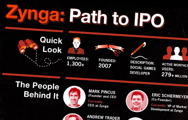 Zynga Infographic