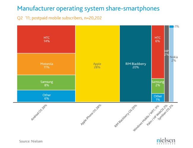 June Smartphone Share
