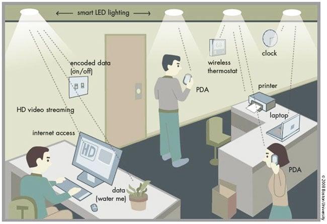 LED Light Network