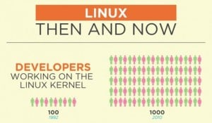 Linux Then And Now, 20 Years Of Linux (Infographic)