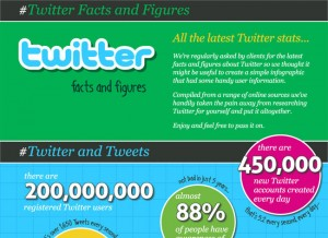Twitter Facts & Figures (Infographic)