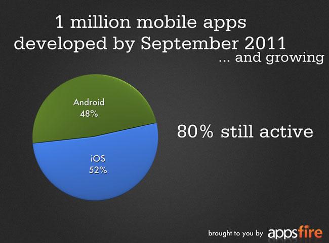 1 Million Apps